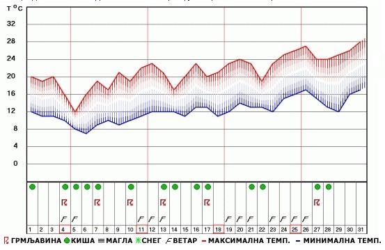 Mesečna Vremenska Prognoza Za Maj
