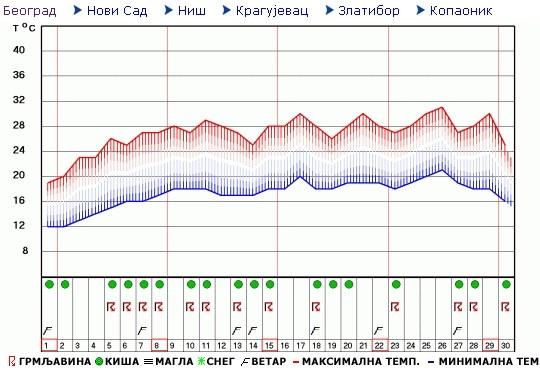Mesečna Vremenska Prognoza Za Jun