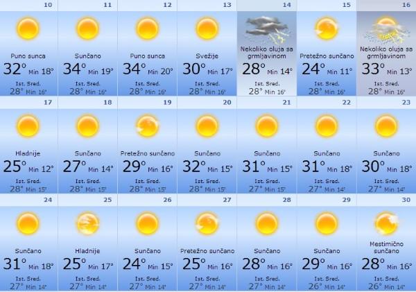 Mesečna Vremenska Prognoza Za Avgust