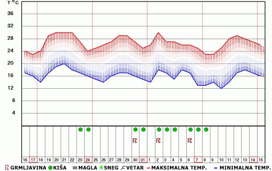 Mesečna Vremenska Prognoza Do 15 Septembra