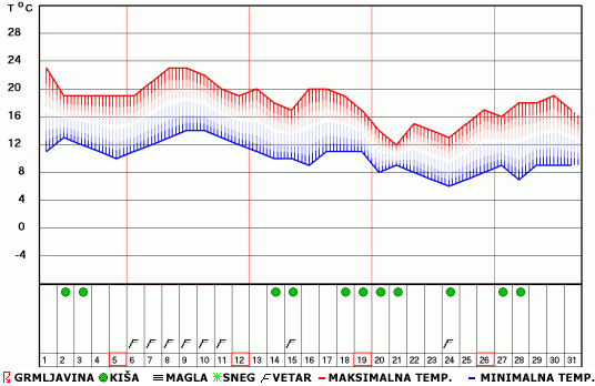 Mesečna Vremenska Prognoza Za Oktobar 2014