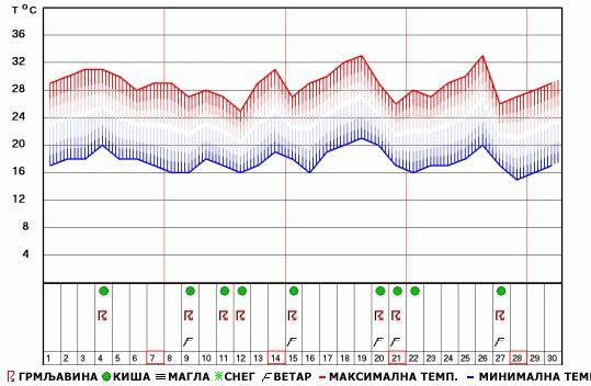 Mesečna Vremenska Prognoza Za Jun 2015