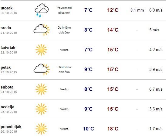 Sedmodnevna Vremenska Prognoza Loše Vreme Danas I Sutra