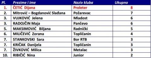 MVP Lista - Copy