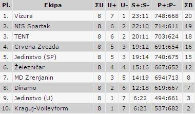 Odbojka MD Zrenjanin Super liga tabela 1
