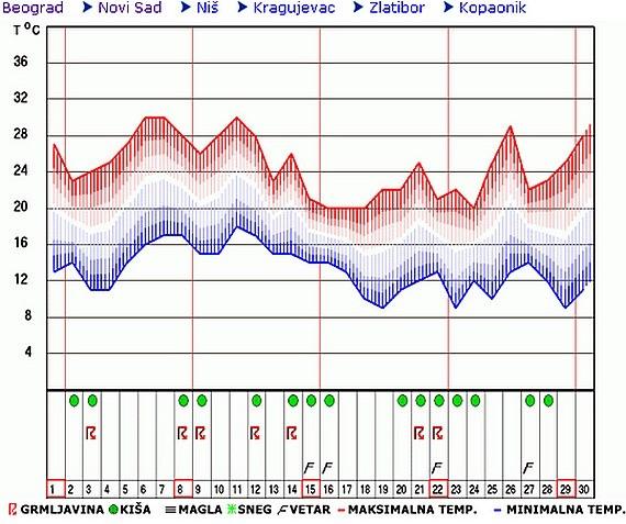 Mesečna Prognoza Kiša I Prijatne Temperature U Septembru