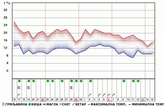 Mesečna Vremenska Prognoza Do 15 Oktobra