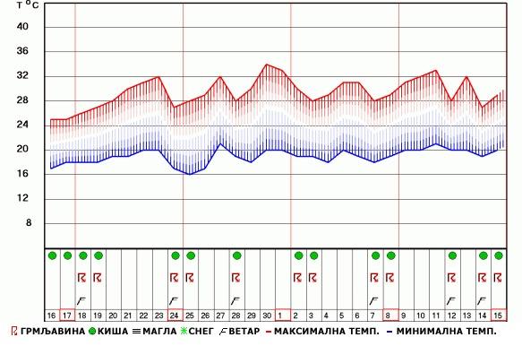 Vremenska Prognoza Za Period Do 15 Jula